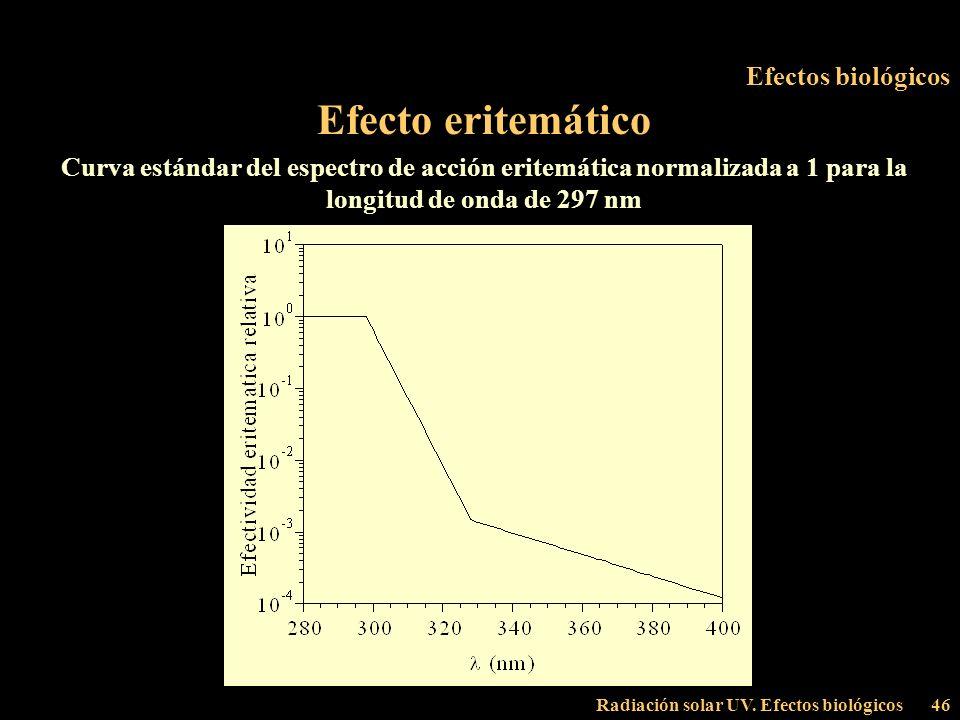 Radiación solar UV. Efectos biológicos46 Efectos biológicos Efecto eritemático Curva estándar del espectro de acción eritemática normalizada a 1 para