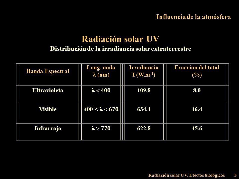 Radiación solar UV. Efectos biológicos5 Influencia de la atmósfera Radiación solar UV Distribución de la irradiancia solar extraterrestre Banda Espect