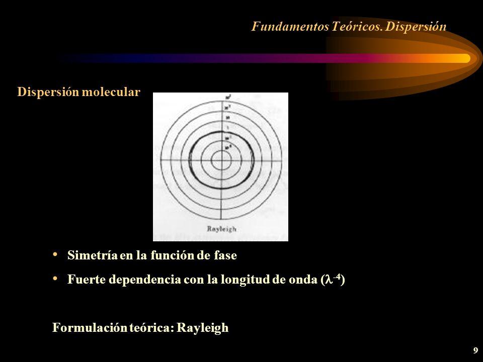 40 Caracterización aerosoles Parámetros radiativos Espesor óptico Si en lugar de la dirección vertical consideramos cualquier otra dirección: k a ( )* = k a ( ) m a ( ) siendo m a ( ) la masa óptica relativa de aerosoles.