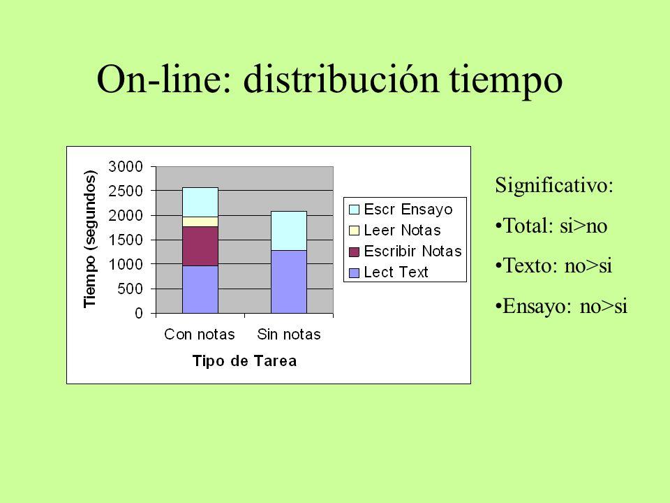 On-line: distribución tiempo Significativo: Total: si>no Texto: no>si Ensayo: no>si
