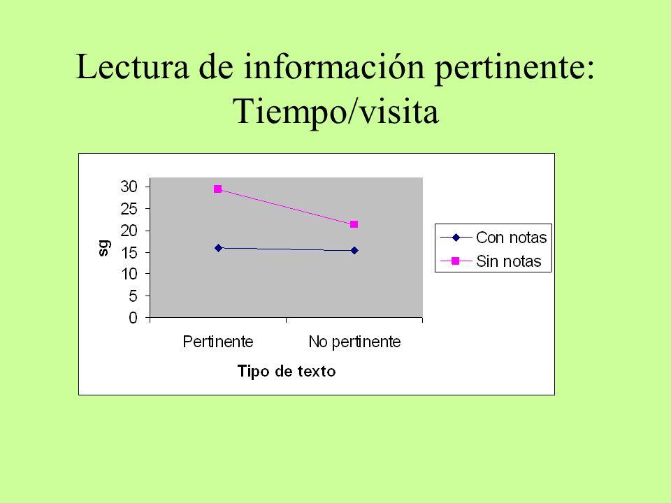 Lectura de información pertinente: Tiempo/visita