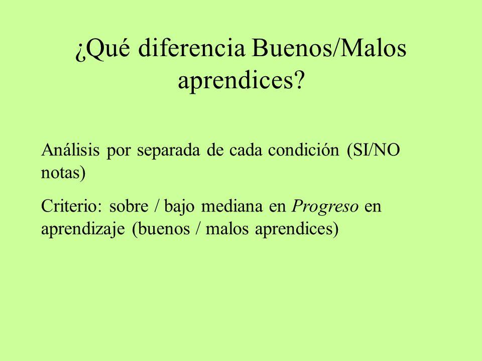 ¿Qué diferencia Buenos/Malos aprendices? Análisis por separada de cada condición (SI/NO notas) Criterio: sobre / bajo mediana en Progreso en aprendiza