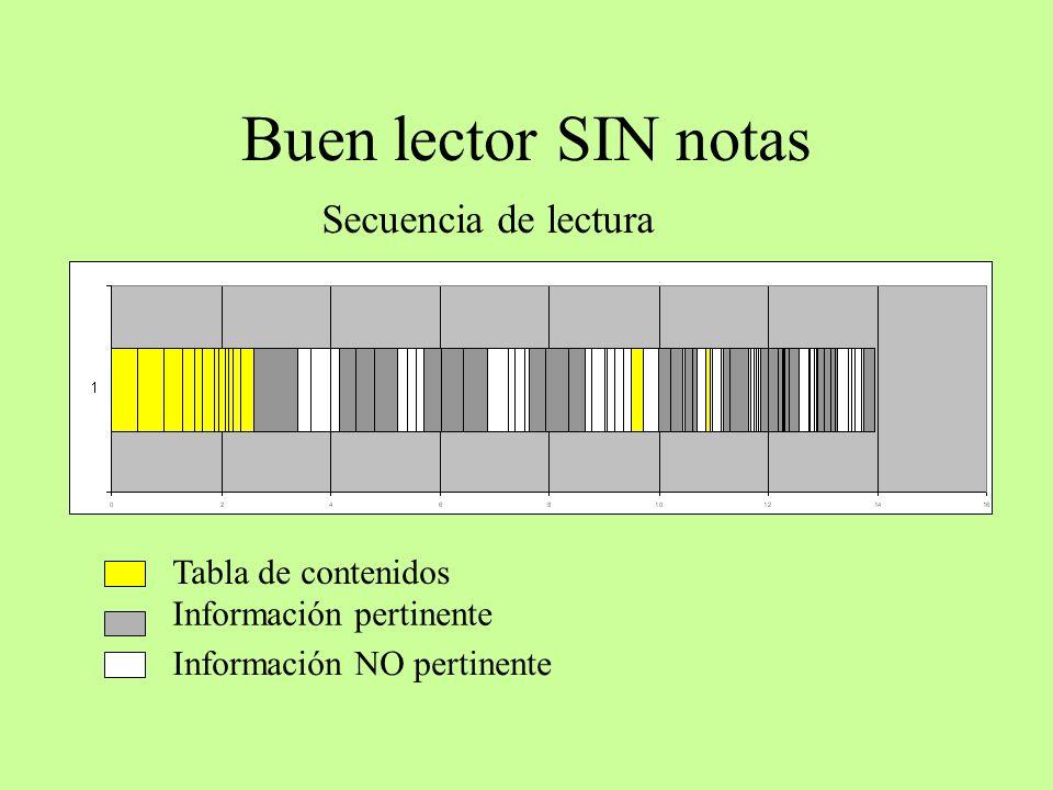 Buen lector SIN notas Tabla de contenidos Información NO pertinente Información pertinente Secuencia de lectura
