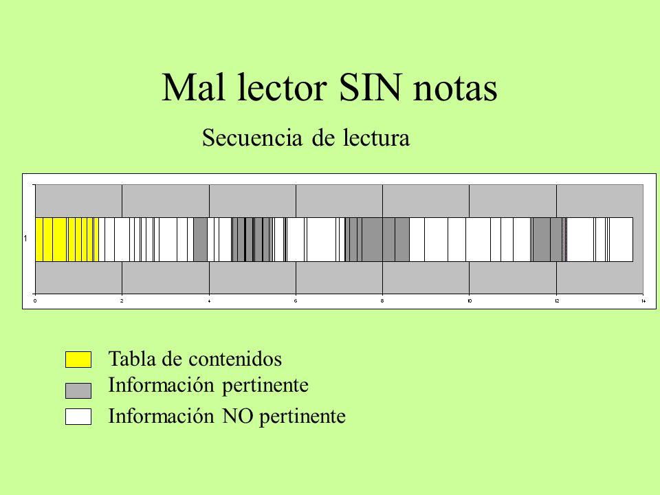 Mal lector SIN notas Tabla de contenidos Información NO pertinente Información pertinente Secuencia de lectura