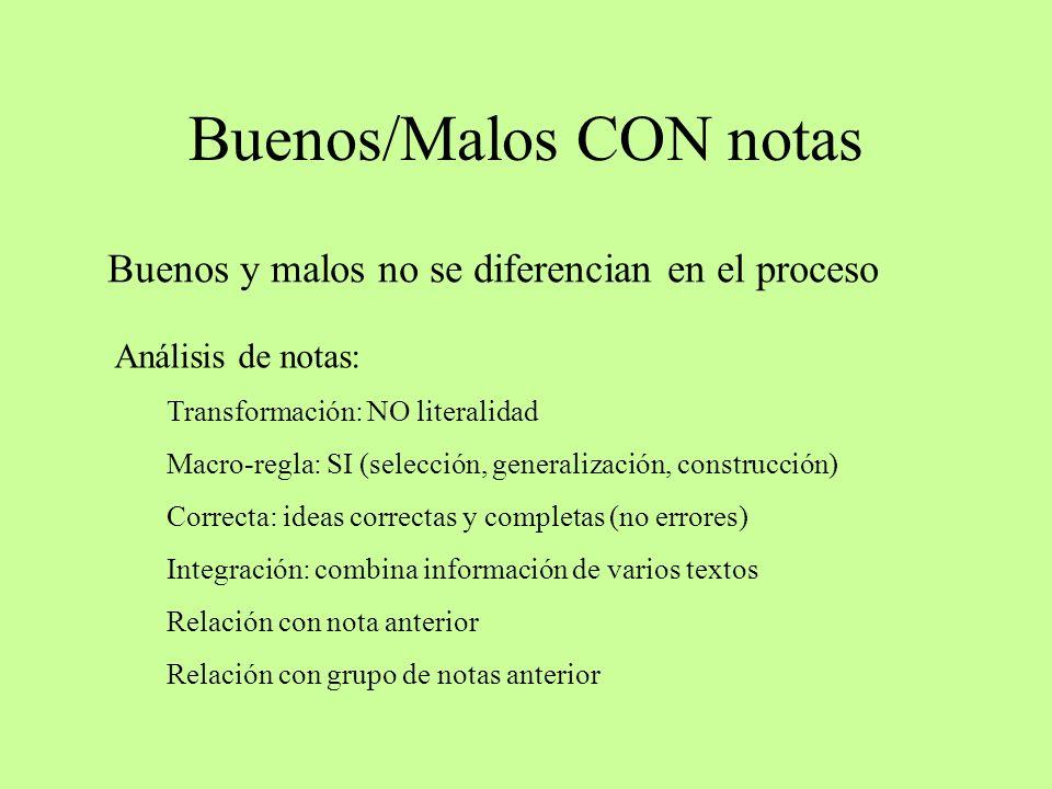Buenos/Malos CON notas Buenos y malos no se diferencian en el proceso Análisis de notas: Transformación: NO literalidad Macro-regla: SI (selección, ge