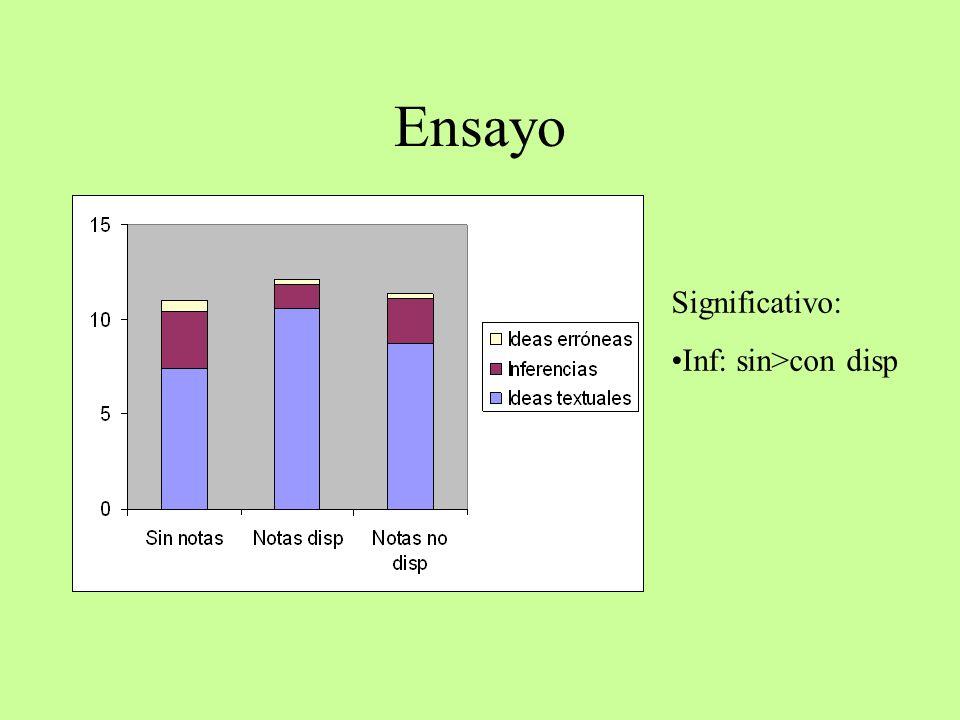 Ensayo Significativo: Inf: sin>con disp