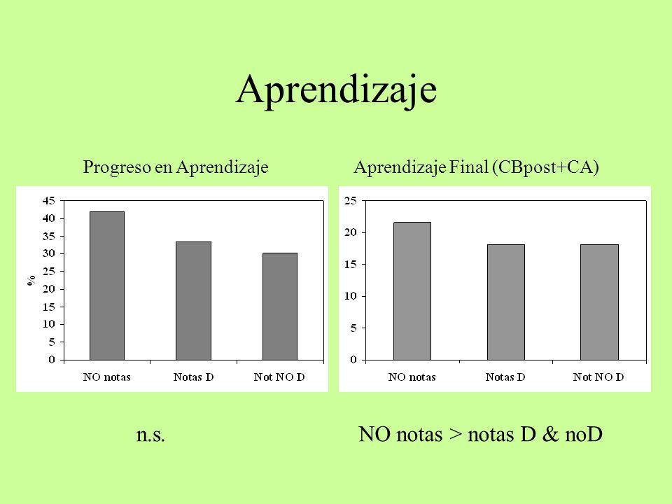 Aprendizaje n.s.NO notas > notas D & noD Progreso en AprendizajeAprendizaje Final (CBpost+CA)