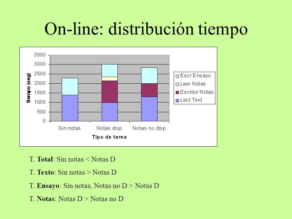 On-line: distribución tiempo T. Total: Sin notas < Notas D T. Texto: Sin notas > Notas D T. Ensayo: Sin notas, Notas no D > Notas D T. Notas: Notas D