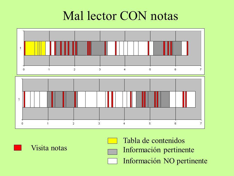 Mal lector CON notas Tabla de contenidos Información NO pertinente Información pertinente Secuencia de lectura Visita notas
