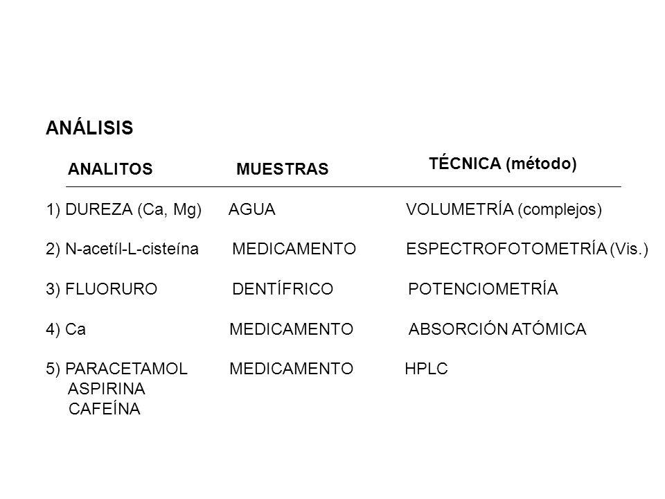 ANÁLISIS ANALITOS MUESTRAS 1) DUREZA (Ca, Mg) AGUA VOLUMETRÍA (complejos) 2) N-acetíl-L-cisteína MEDICAMENTO ESPECTROFOTOMETRÍA (Vis.) 3) FLUORURO DEN