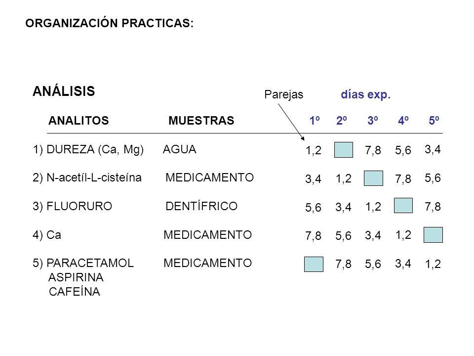 ANÁLISIS ANALITOS MUESTRAS 1) DUREZA (Ca, Mg) AGUA 2) N-acetíl-L-cisteína MEDICAMENTO 3) FLUORURO DENTÍFRICO 4) Ca MEDICAMENTO 5) PARACETAMOL MEDICAME