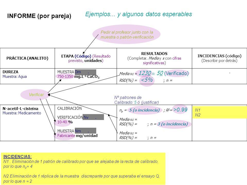 INFORME (por pareja) Nº patrones de Calibrado: 5 ó (justificar) Pedir al profesor junto con la muestra o patrón-verificación Verificar PRÁCTICA (ANALI