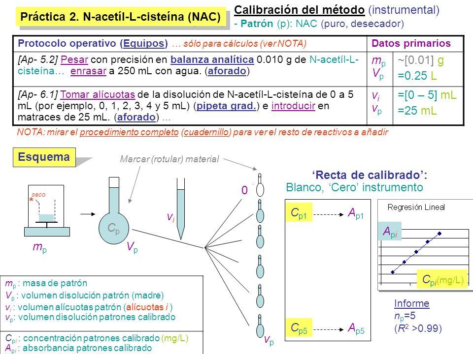 Práctica 2. N-acetíl-L-cisteína (NAC) Calibración del método (instrumental) - Patrón (p): NAC (puro, desecador) VpVp mpmp vivi 0 vpvp C p1 C p5 A p1 A