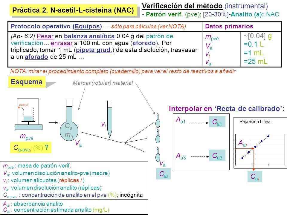 Práctica 2. N-acetíl-L-cisteína (NAC) Verificación del método (instrumental) - Patrón verif. (pve); [20-30%]-Analito (a): NAC VaVa m pve vivi vava C a