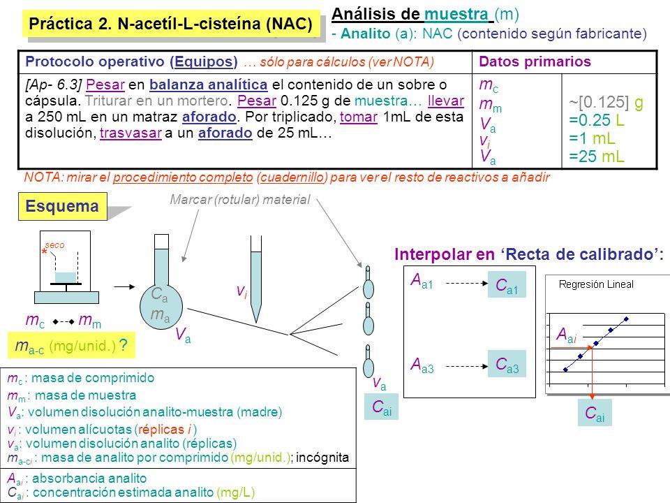 Práctica 2. N-acetíl-L-cisteína (NAC) Análisis de muestra (m) - Analito (a): NAC (contenido según fabricante) VaVa m vivi vava C a1 C a3 A a1 A a3 Cam