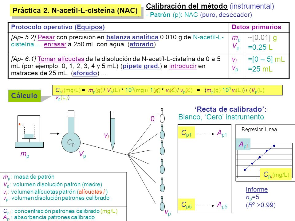 Práctica 2.N-acetíl-L-cisteína (NAC) Verificación del método (instrumental) - Patrón verif.