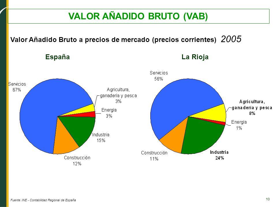 10 VALOR AÑADIDO BRUTO (VAB) Valor Añadido Bruto a precios de mercado (precios corrientes) 2005 Fuente: INE - Contabilidad Regional de España EspañaLa