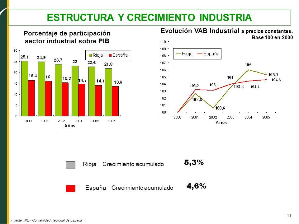 11 ESTRUCTURA Y CRECIMIENTO INDUSTRIA Fuente: INE - Contabilidad Regional de España Porcentaje de participación sector industrial sobre PIB Evolución
