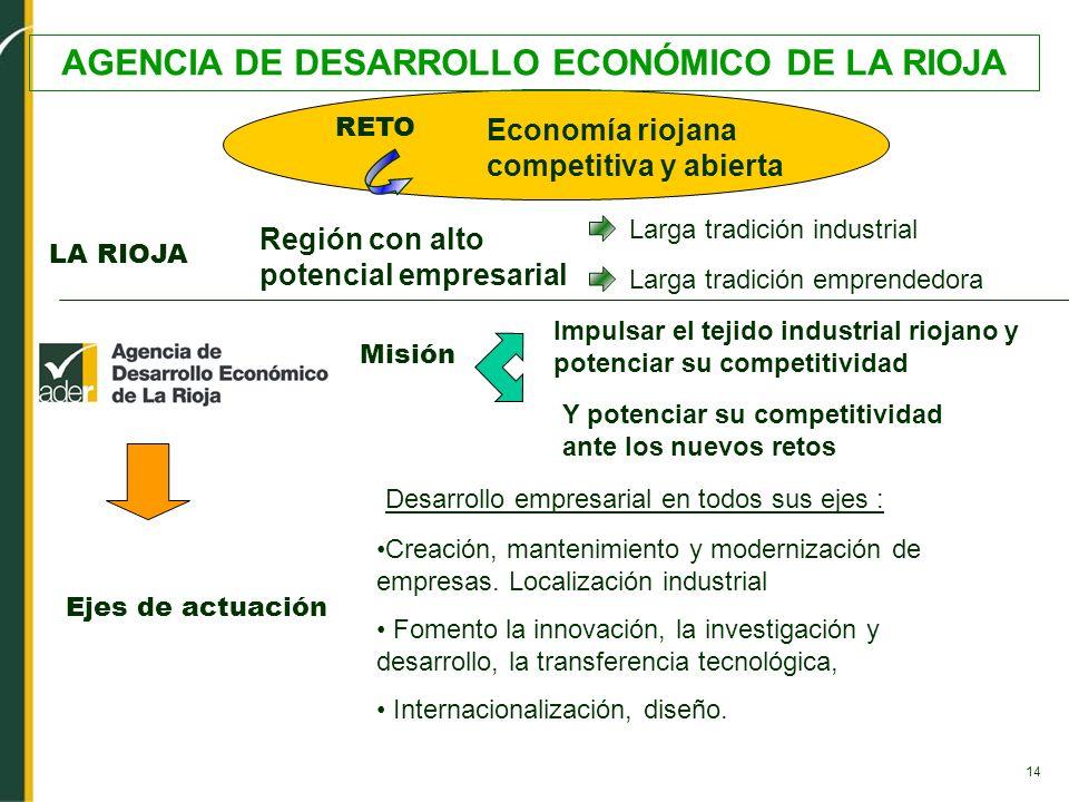 14 AGENCIA DE DESARROLLO ECONÓMICO DE LA RIOJA Economía riojana competitiva y abierta Desarrollo empresarial en todos sus ejes : Larga tradición empre