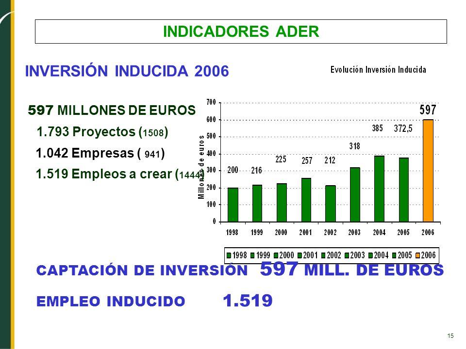 15 INDICADORES ADER INVERSIÓN INDUCIDA 2006 597 MILLONES DE EUROS 1.793 Proyectos ( 1508 ) 1.042 Empresas ( 941 ) 1.519 Empleos a crear ( 1444 ) CAPTA