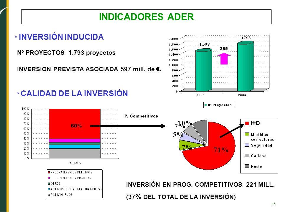 16 * INVERSIÓN INDUCIDA Nº PROYECTOS 1.793 proyectos INVERSIÓN PREVISTA ASOCIADA 597 mill. de. 285 * CALIDAD DE LA INVERSIÓN P. Competitivos INVERSIÓN
