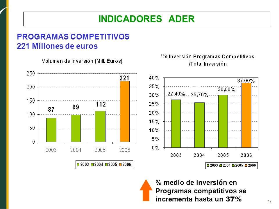 17 PROGRAMAS COMPETITIVOS 221 Millones de euros INDICADORES ADER % medio de inversión en Programas competitivos se incrementa hasta un 37%