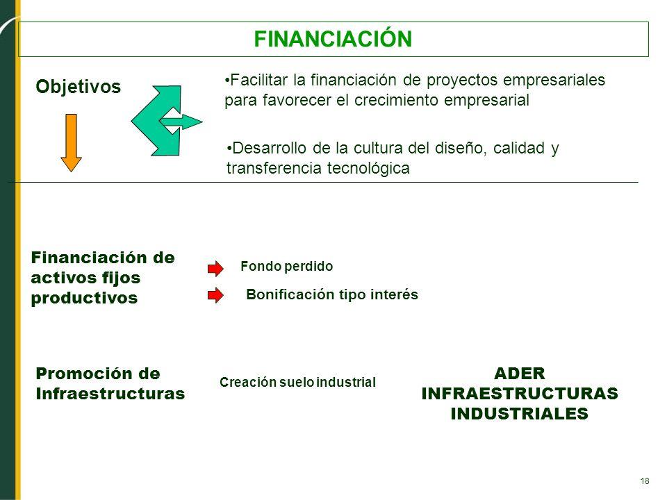 18 FINANCIACIÓN Desarrollo de la cultura del diseño, calidad y transferencia tecnológica Objetivos Facilitar la financiación de proyectos empresariale