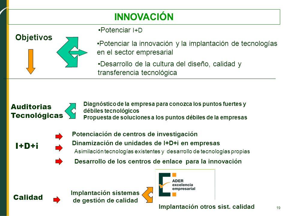 19 INNOVACIÓN Desarrollo de la cultura del diseño, calidad y transferencia tecnológica Potenciar la innovación y la implantación de tecnologías en el