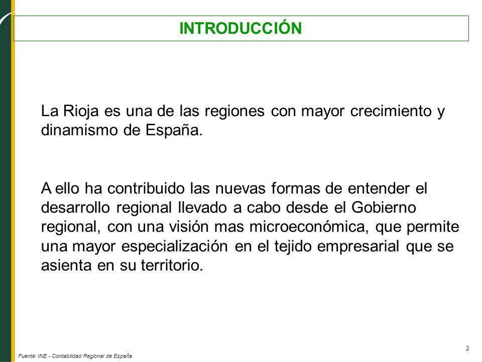 2 INTRODUCCIÓN Fuente: INE - Contabilidad Regional de España La Rioja es una de las regiones con mayor crecimiento y dinamismo de España. A ello ha co