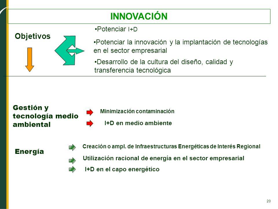 20 INNOVACIÓN Desarrollo de la cultura del diseño, calidad y transferencia tecnológica Potenciar la innovación y la implantación de tecnologías en el