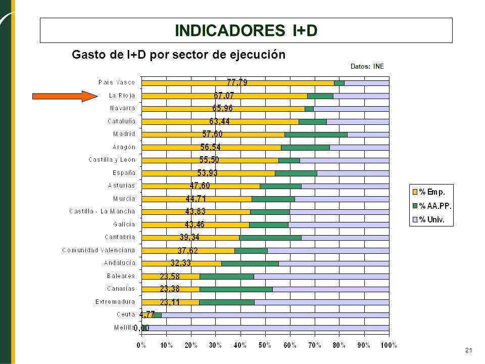 21 INDICADORES I+D Gasto de I+D por sector de ejecución Datos: INE