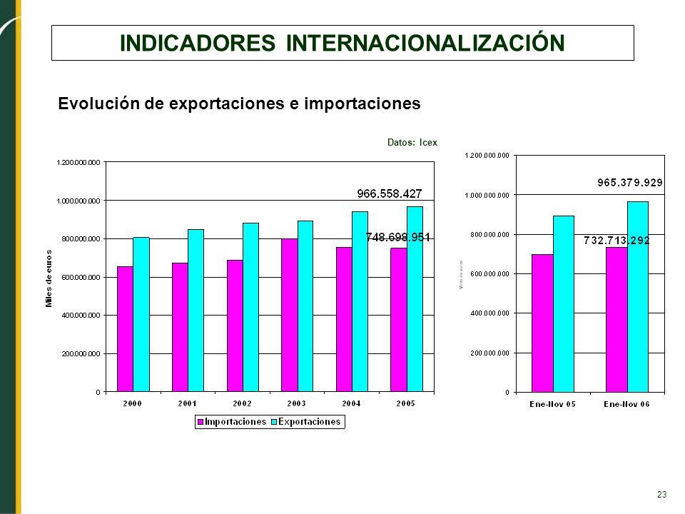 23 INDICADORES INTERNACIONALIZACIÓN Datos: Icex Evolución de exportaciones e importaciones