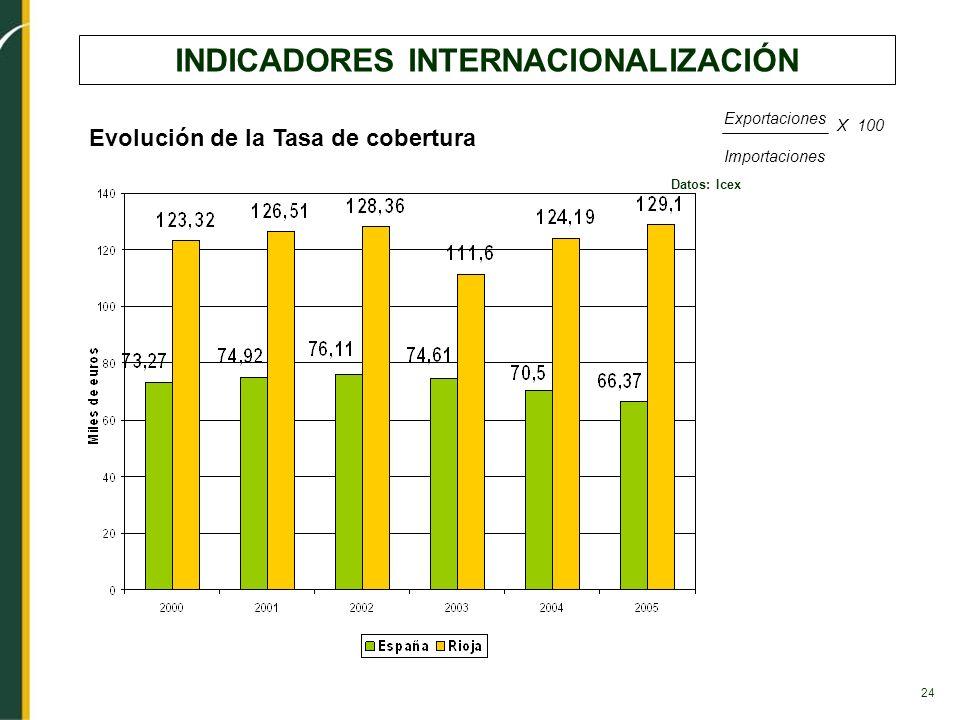 24 INDICADORES INTERNACIONALIZACIÓN Datos: Icex Evolución de la Tasa de cobertura Exportaciones Importaciones X 100