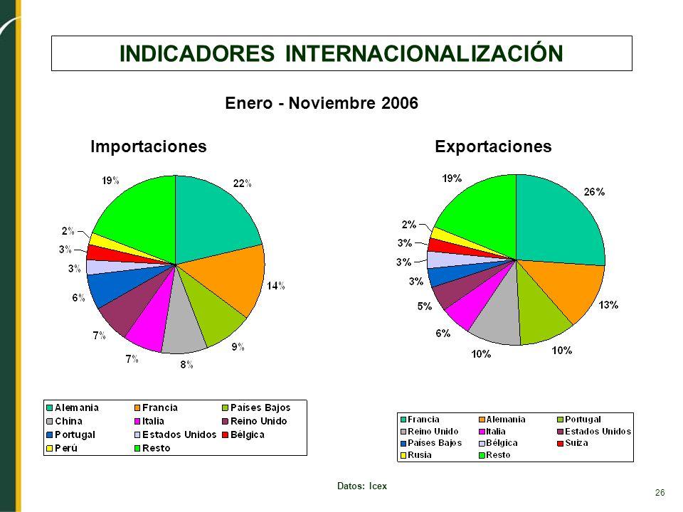 26 INDICADORES INTERNACIONALIZACIÓN Datos: Icex ImportacionesExportaciones Enero - Noviembre 2006