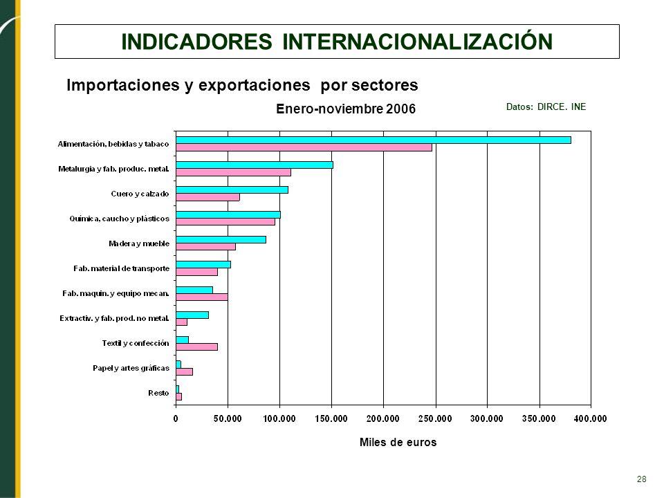 28 INDICADORES INTERNACIONALIZACIÓN Datos: DIRCE. INE Importaciones y exportaciones por sectores Miles de euros Enero-noviembre 2006