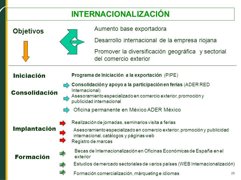 29 INTERNACIONALIZACIÓN Realización de jornadas, seminarios visita a ferias Desarrollo internacional de la empresa riojana Aumento base exportadora Ob