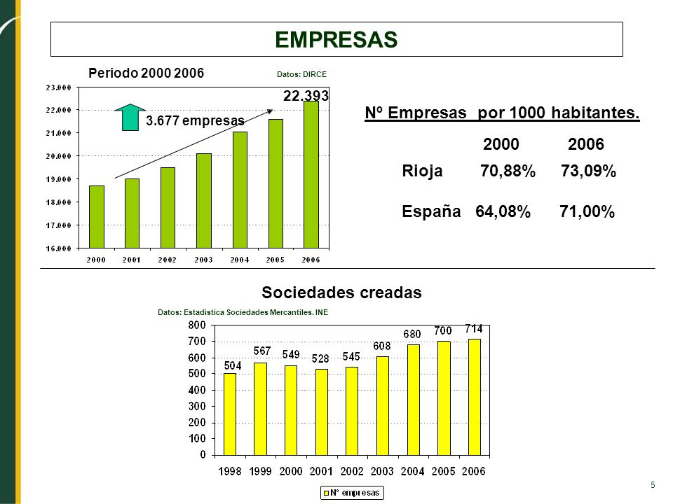 5 EMPRESAS Datos: DIRCE 3.677 empresas Nº Empresas por 1000 habitantes. Sociedades creadas Periodo 2000 2006 Rioja 70,88% 73,09% España 64,08% 71,00%