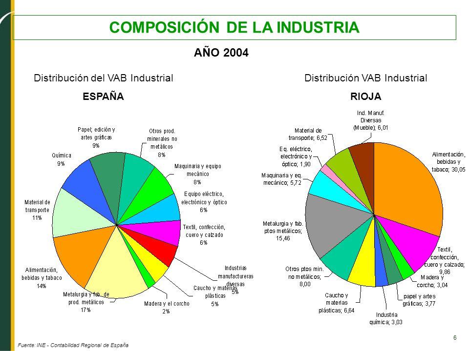 6 COMPOSICIÓN DE LA INDUSTRIA AÑO 2004 Fuente: INE - Contabilidad Regional de España Distribución del VAB Industrial ESPAÑA Distribución VAB Industria