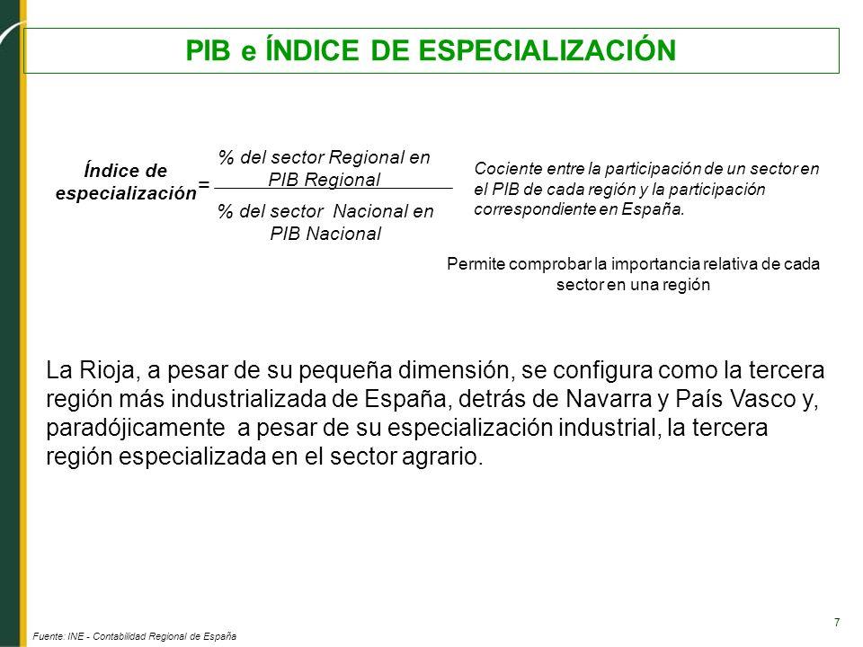 7 PIB e ÍNDICE DE ESPECIALIZACIÓN Fuente: INE - Contabilidad Regional de España Índice de especialización % del sector Regional en PIB Regional % del