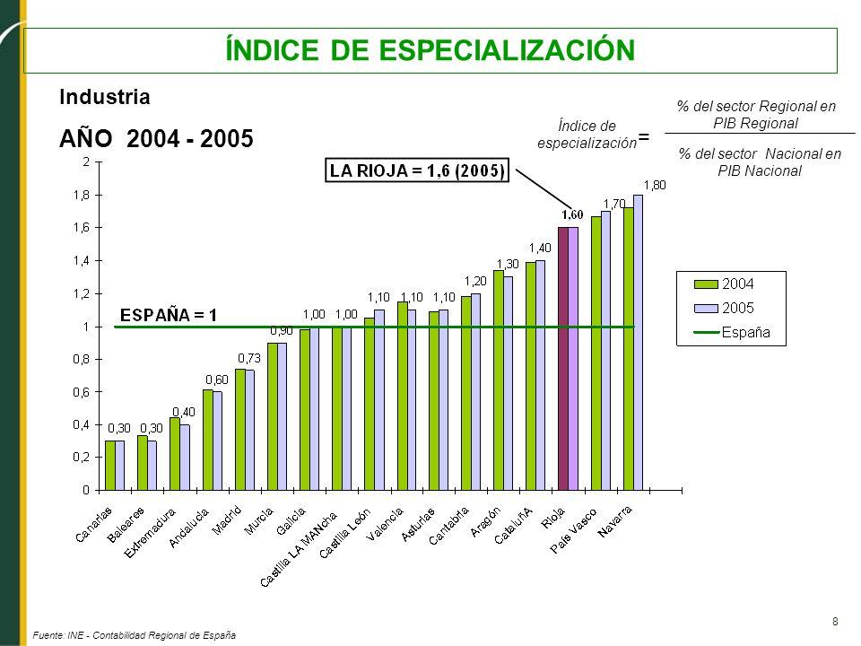 8 ÍNDICE DE ESPECIALIZACIÓN Industria AÑO 2004 - 2005 Fuente: INE - Contabilidad Regional de España Índice de especialización % del sector Regional en