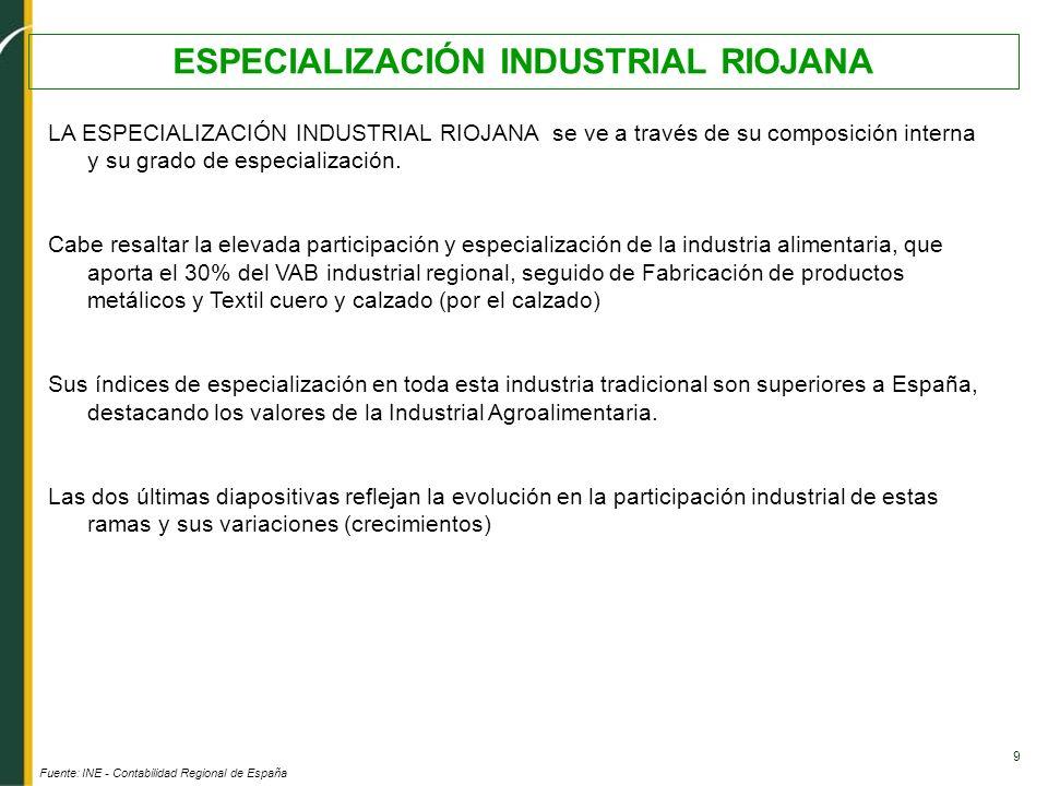 9 ESPECIALIZACIÓN INDUSTRIAL RIOJANA Fuente: INE - Contabilidad Regional de España LA ESPECIALIZACIÓN INDUSTRIAL RIOJANA se ve a través de su composic