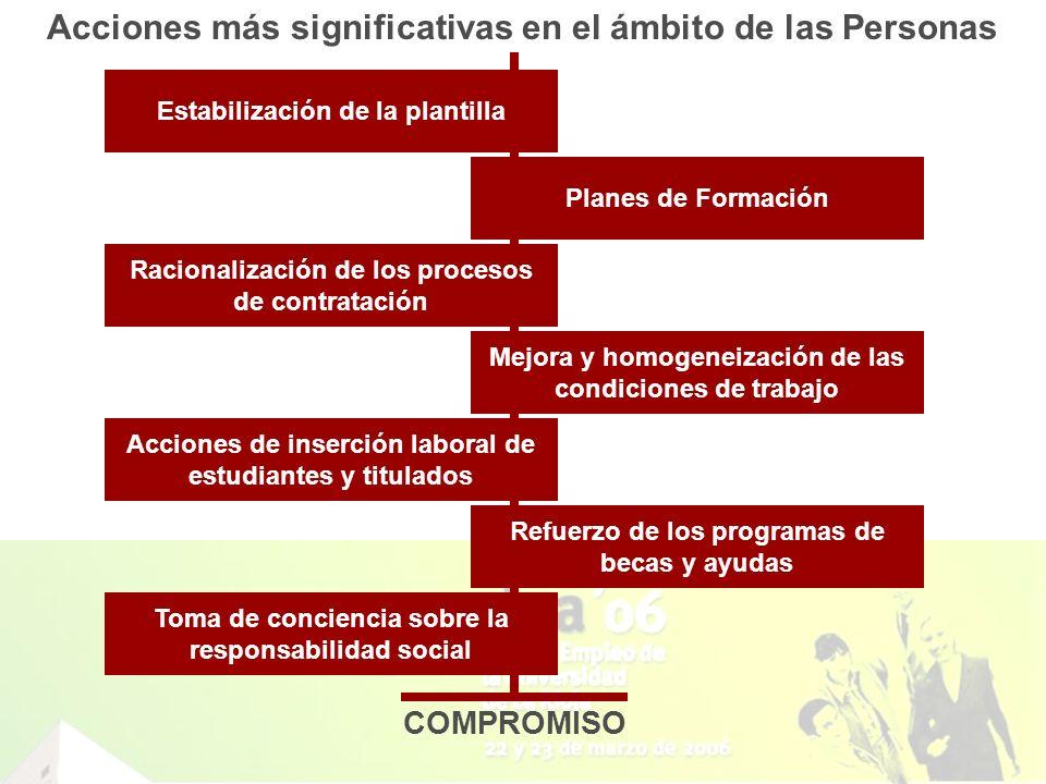 Acciones más significativas en el ámbito de las Personas Estabilización de la plantilla Planes de Formación Acciones de inserción laboral de estudiant