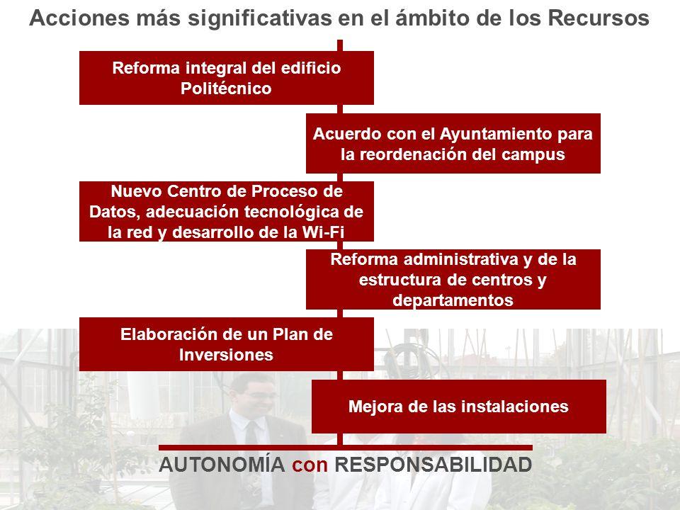 Acciones más significativas en el ámbito de los Recursos AUTONOMÍA con RESPONSABILIDAD Reforma integral del edificio Politécnico Acuerdo con el Ayunta