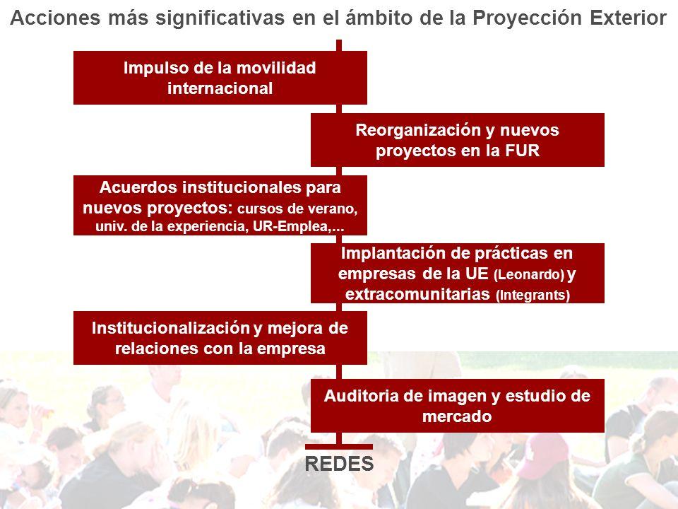 Acciones más significativas en el ámbito de la Proyección Exterior REDES Impulso de la movilidad internacional Reorganización y nuevos proyectos en la