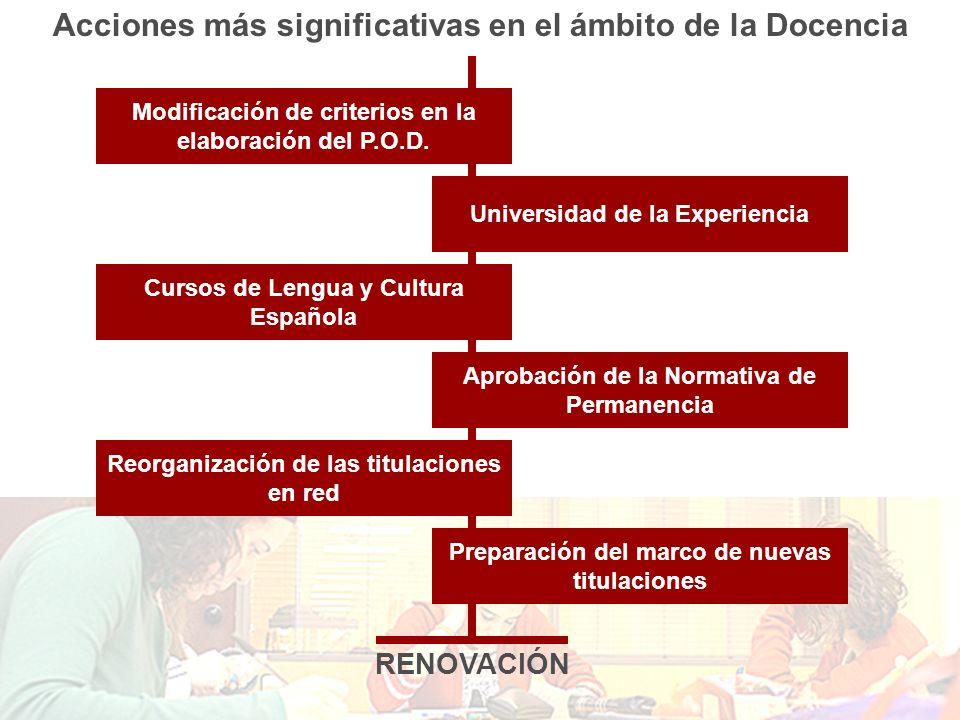 Acciones más significativas en el ámbito de la Docencia Modificación de criterios en la elaboración del P.O.D. Universidad de la Experiencia Reorganiz