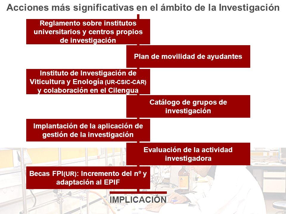 Acciones más significativas en el ámbito de la Investigación Reglamento sobre institutos universitarios y centros propios de investigación Plan de mov