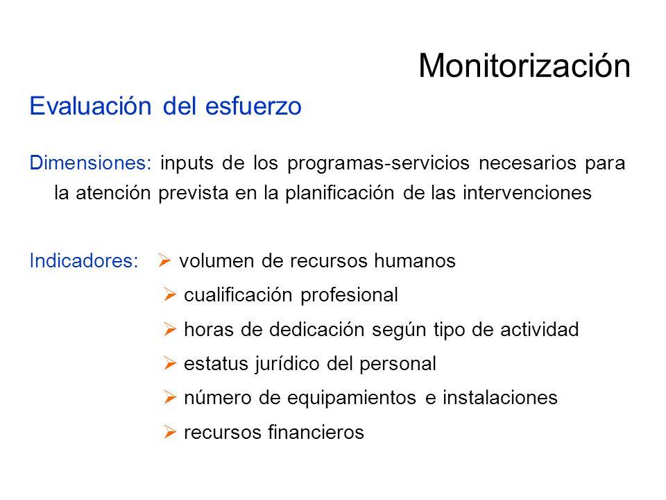 Monitorización Evaluación del esfuerzo Dimensiones: inputs de los programas-servicios necesarios para la atención prevista en la planificación de las