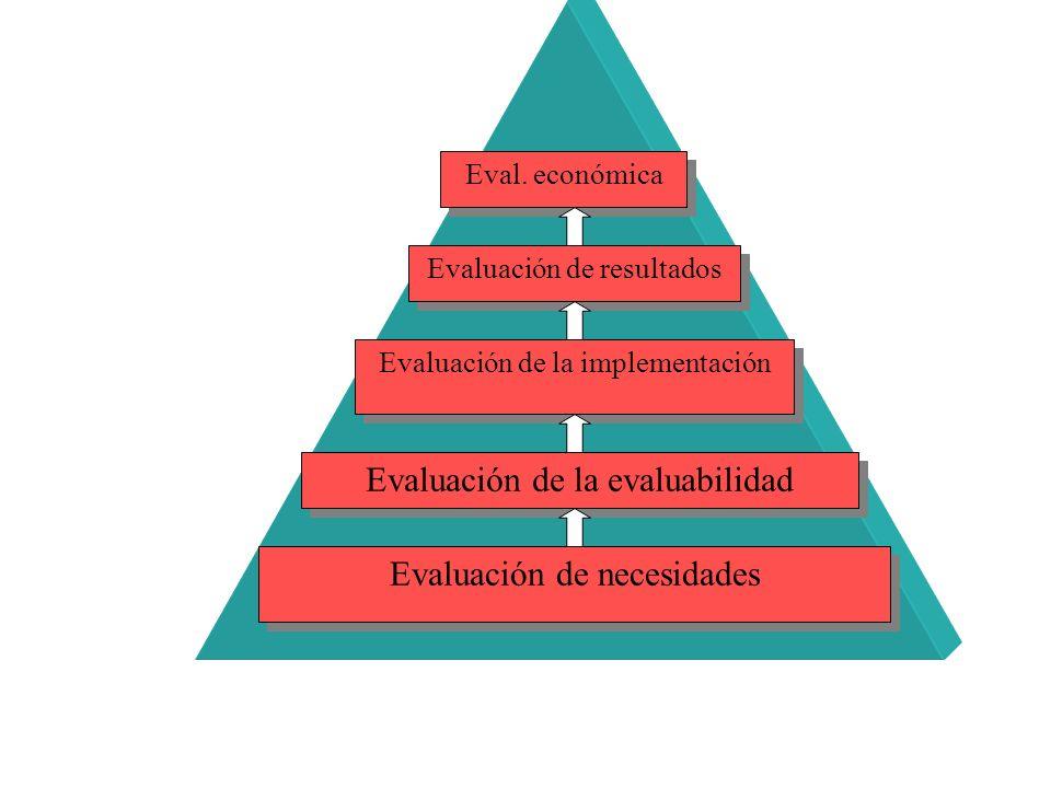 Evaluación de necesidades Evaluación de la evaluabilidad Evaluación de la implementación Evaluación de resultados Eval. económica