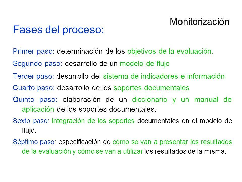Monitorización Fases del proceso: Primer paso: determinación de los objetivos de la evaluación. Segundo paso: desarrollo de un modelo de flujo Tercer