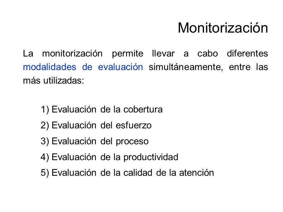 Monitorización Evaluación de la cobertura Dimensiones: volumen de población cubierta, perfil de la persona usuaria, accesibilidad al programa, demanda.